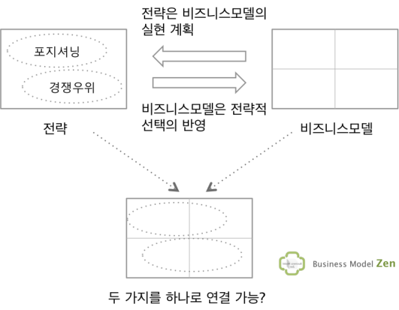 business model zen_2