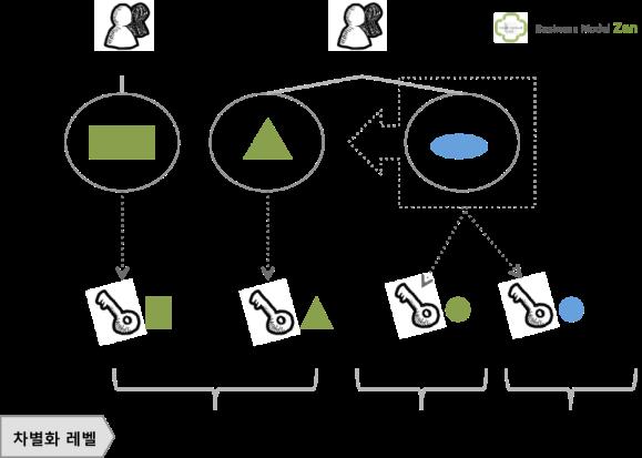 business model zen_5