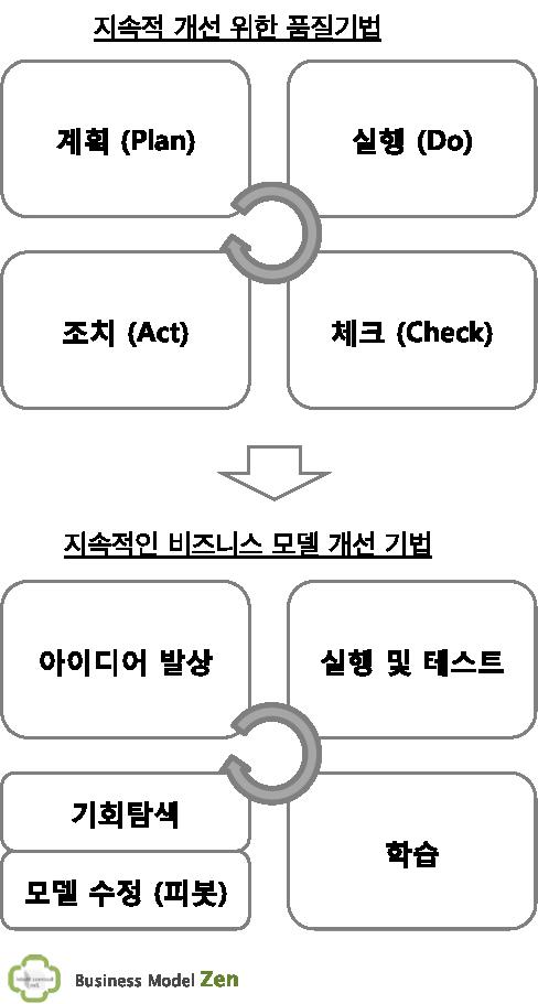 business model zen_7